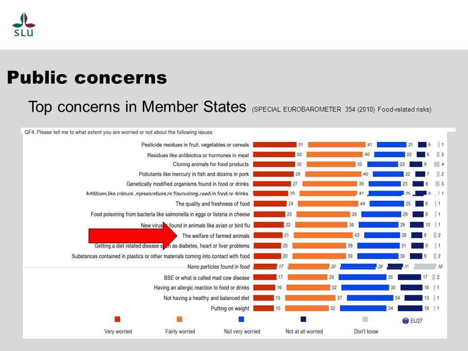 Top concerns in Member States (SPECIAL EUROBAROMETER 354 (2010) Food-related risks) Public concerns
