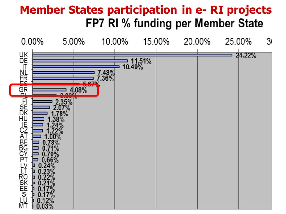 Member States participation in e- RI projects