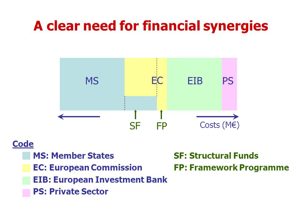 A clear need for financial synergies MS EC EIBPS Code MS: Member StatesSF: Structural Funds EC: European CommissionFP: Framework Programme EIB: European Investment Bank PS: Private Sector SF FP Costs (M€)