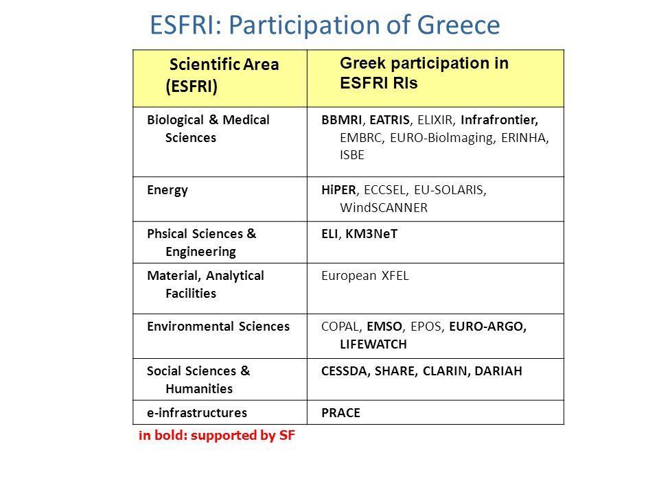 ESFRI: Participation of Greece Scientific Area (ESFRI) Greek participation in ESFRI RIs Biological & Medical Sciences BBMRI, EATRIS, ELIXIR, Infrafrontier, EMBRC, EURO-Biolmaging, ERINHA, ISBE EnergyHiPER, ECCSEL, EU-SOLARIS, WindSCANNER Phsical Sciences & Engineering ELI, KM3NeT Material, Analytical Facilities European XFEL Environmental SciencesCOPAL, EMSO, EPOS, EURO-ARGO, LIFEWATCH Social Sciences & Humanities CESSDA, SHARE, CLARIN, DARIAH e-infrastructuresPRACE in bold: supported by SF