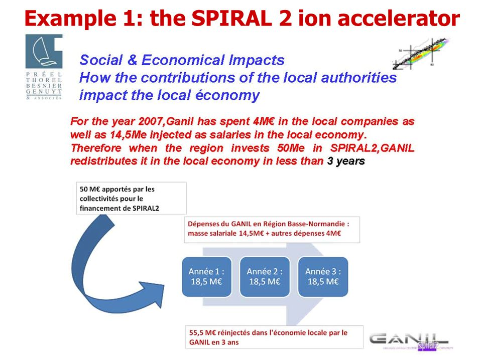 Example 1: the SPIRAL 2 ion accelerator
