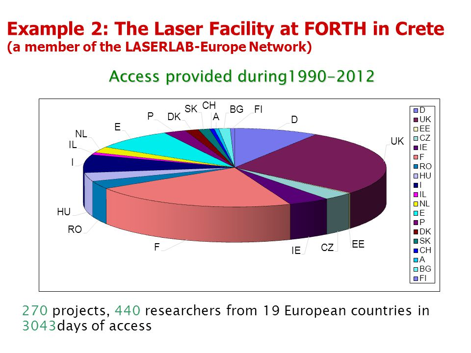 Example 2: The Laser Facility at FORTH in Crete (a member of the LASERLAB-Europe Network) 270 projects, 440 researchers from 19 European countries in 3043days of access Access provided during1990-2012