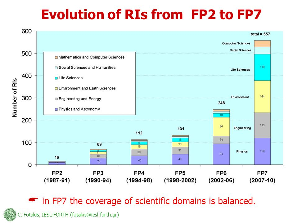 C. Fotakis, IESL-FORTH (fotakis@iesl.forth.gr) Evolution of RIs from FP2 to FP7  in FP7 the coverage of scientific domains is balanced.