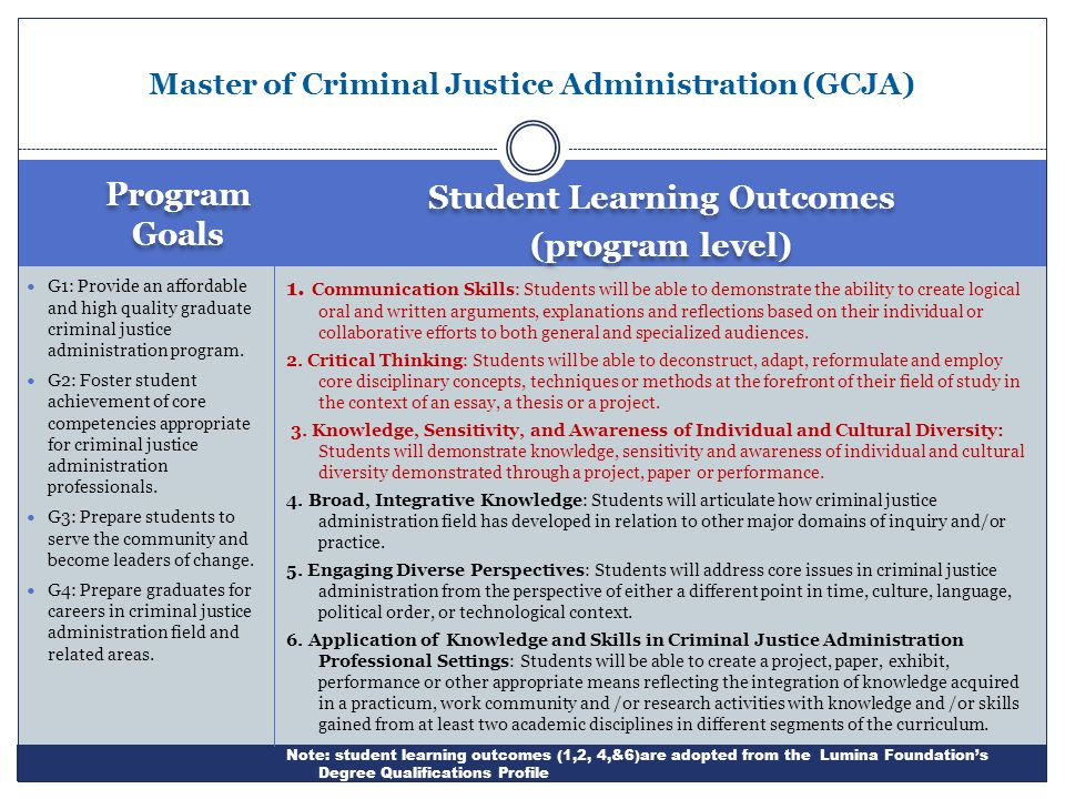 Program Goals Student Learning Outcomes (program level) Student Learning Outcomes (program level) G1: Provide an affordable and high quality graduate criminal justice administration program.