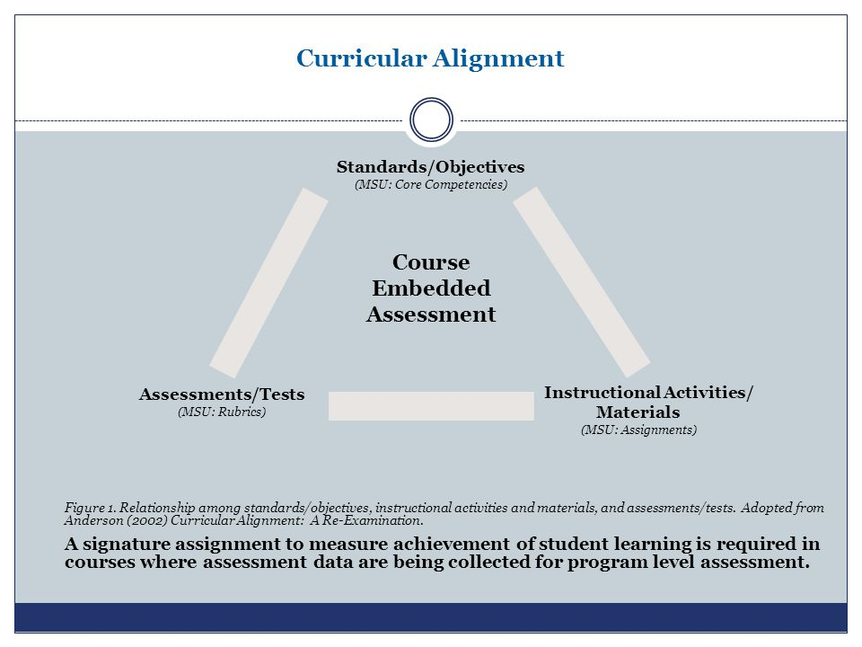 Curricular Alignment Figure 1. Relationship among standards/objectives, instructional activities and materials, and assessments/tests. Adopted from An