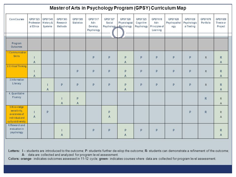 Core Courses GPSY 523 Profession al Ethics GPSY 545 History & Systems GPSY 563 Research Methods GPSY 505 Statistics GPSY 517 Adv. Develop. Psychology