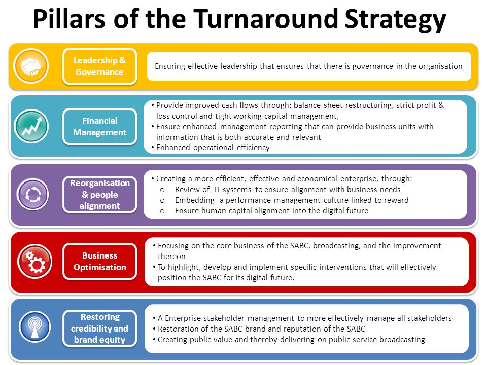 Pillars of the Turnaround Strategy Leadership & Governance Ensuring effective leadership that ensures that there is governance in the organisation Financial Management Provide improved cash flows through; balance sheet restructuring, strict profit & loss control and tight working capital management, Ensure enhanced management reporting that can provide business units with information that is both accurate and relevant Enhanced operational efficiency Reorganisation & people alignment Creating a more efficient, effective and economical enterprise, through: o Review of IT systems to ensure alignment with business needs o Embedding a performance management culture linked to reward o Ensure human capital alignment into the digital future Business Optimisation Focusing on the core business of the SABC, broadcasting, and the improvement thereon To highlight, develop and implement specific interventions that will effectively position the SABC for its digital future.