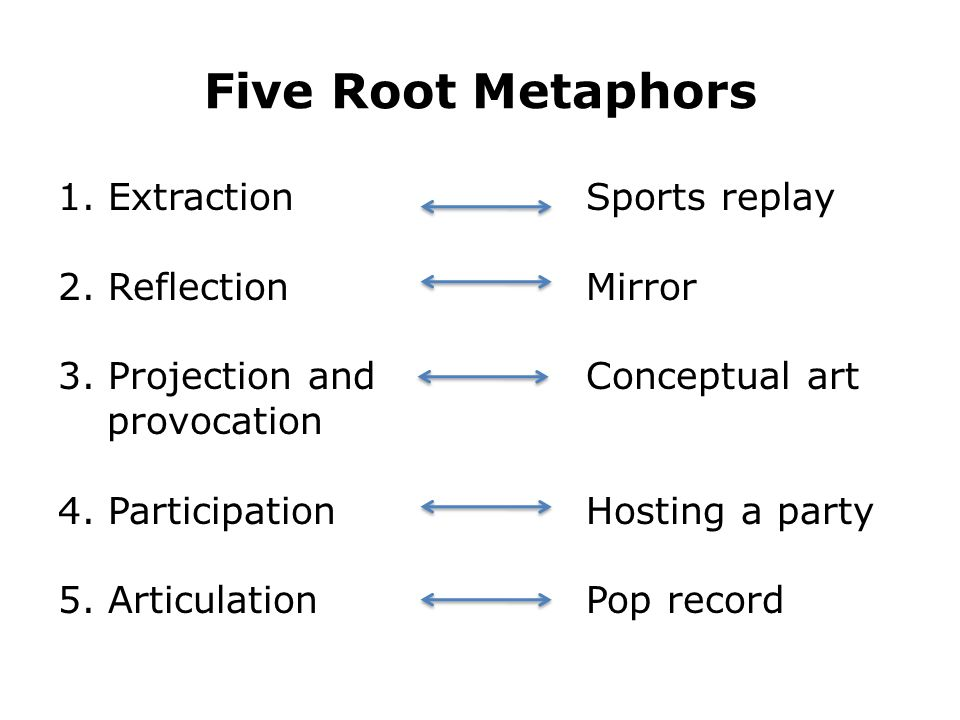 Five Root Metaphors 1. Extraction Sports replay 2.