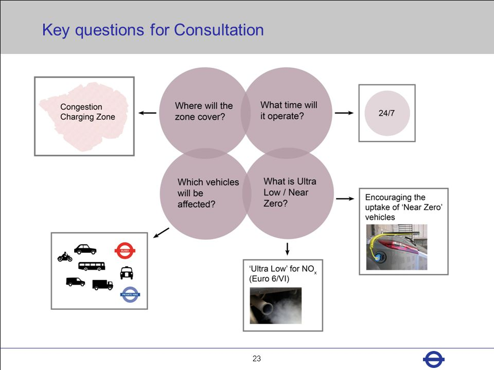 Key questions for Consultation 23