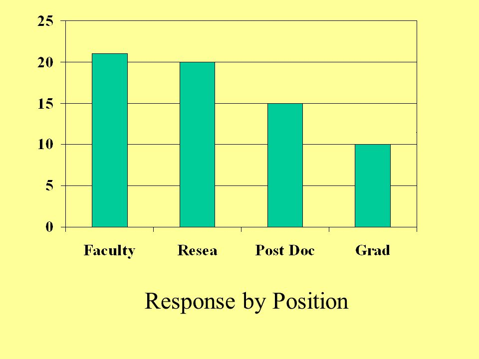 Response by Position