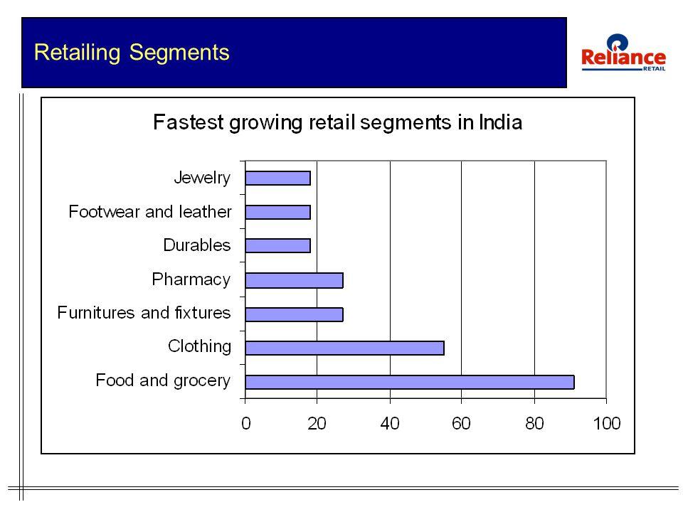 Retailing Segments