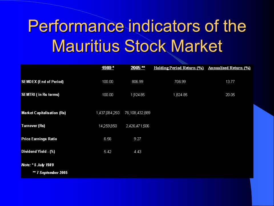 Performance indicators of the Mauritius Stock Market