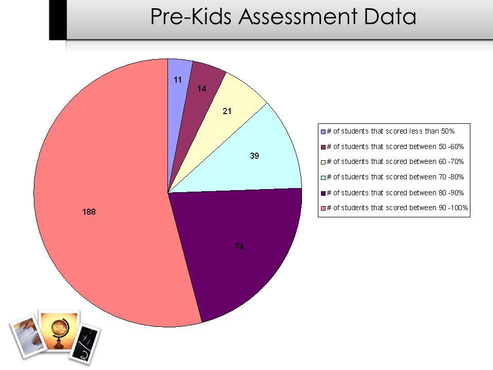 Pre-Kids Assessment Data