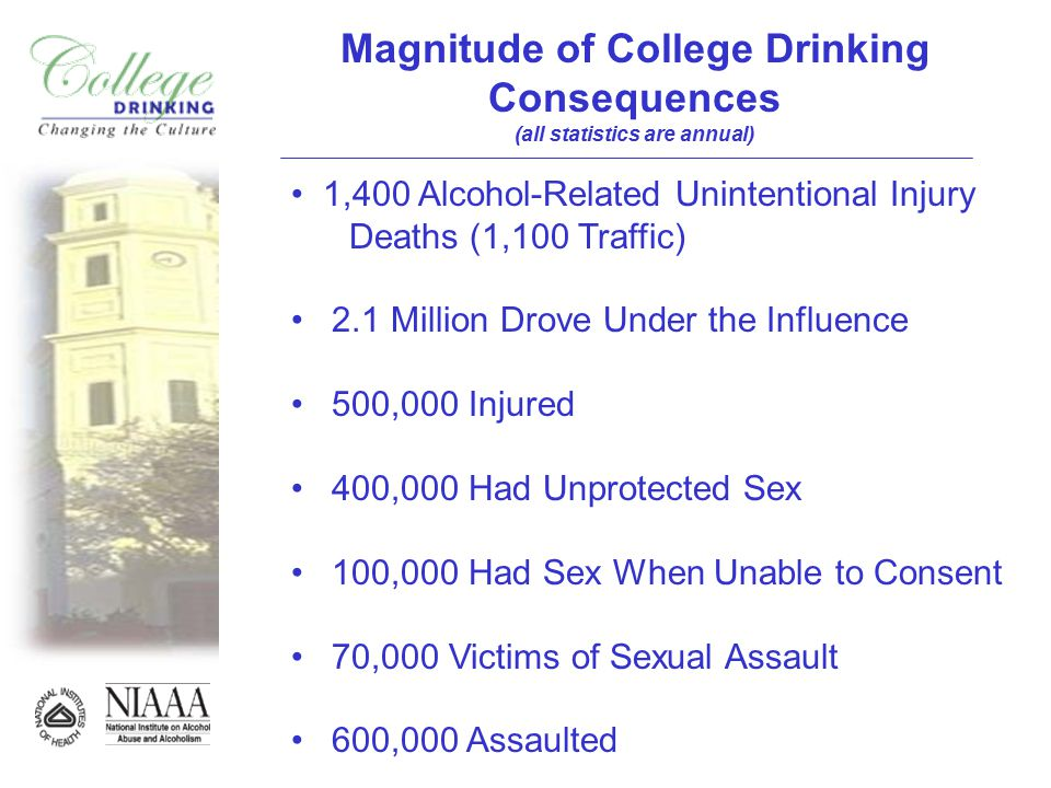 Magnitude of College Drinking Consequences (all statistics are annual) 1,400 Alcohol-Related Unintentional Injury Deaths (1,100 Traffic) 2.1 Million Drove Under the Influence 500,000 Injured 400,000 Had Unprotected Sex 100,000 Had Sex When Unable to Consent 70,000 Victims of Sexual Assault 600,000 Assaulted