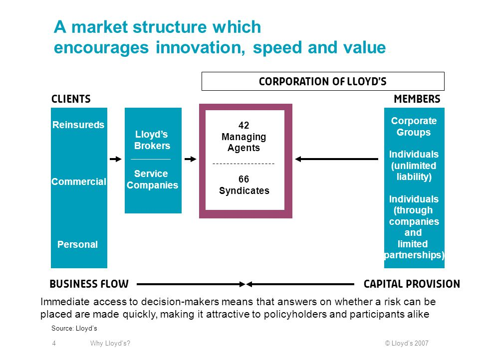© Lloyd's 2007Why Lloyd s?4 A market structure which encourages innovation, speed and value Corporate Groups Individuals (unlimited liability) Individuals (through companies and limited partnerships) Reinsureds Commercial Personal 42 Managing Agents 66 Syndicates CLIENTSmembers Business flowCapital provision Source: Lloyd's Service Companies Lloyd's Brokers Corporation of Lloyd's Immediate access to decision-makers means that answers on whether a risk can be placed are made quickly, making it attractive to policyholders and participants alike