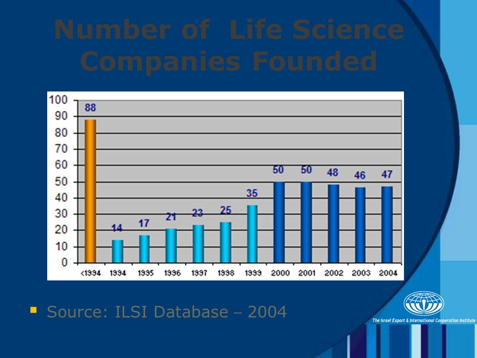 Number of Life Science Companies Founded  Source: ILSI Database – 2004