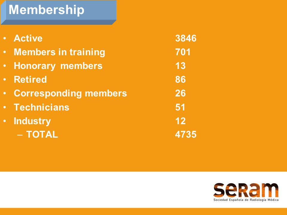 Membership Active3846 Members in training701 Honorarymembers13 Retired86 Corresponding members26 Technicians51 Industry12 –TOTAL4735