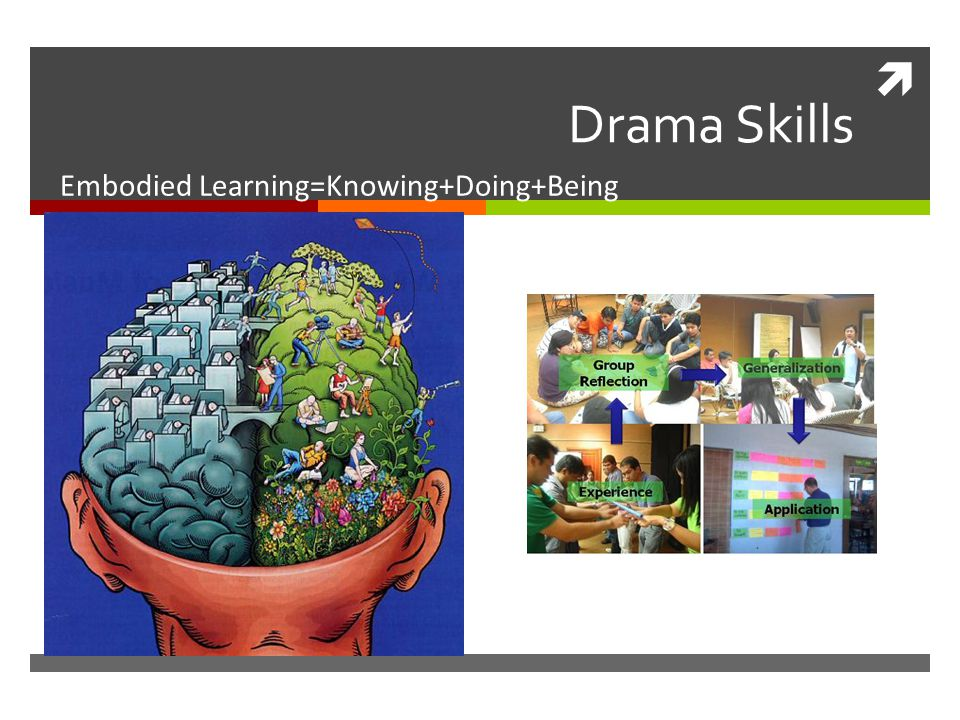  Drama Skills Embodied Learning=Knowing+Doing+Being
