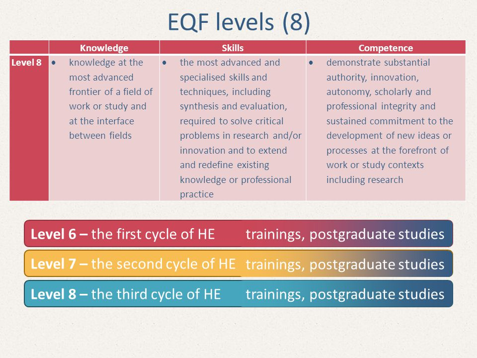 KnowledgeSkillsCompetence Level 8  knowledge at the most advanced frontier of a field of work or study and at the interface between fields  the most advanced and specialised skills and techniques, including synthesis and evaluation, required to solve critical problems in research and/or innovation and to extend and redefine existing knowledge or professional practice  demonstrate substantial authority, innovation, autonomy, scholarly and professional integrity and sustained commitment to the development of new ideas or processes at the forefront of work or study contexts including research EQF levels (8) Level 6 – the first cycle of HE Level 7 – the second cycle of HE Level 8 – the third cycle of HE trainings, postgraduate studies