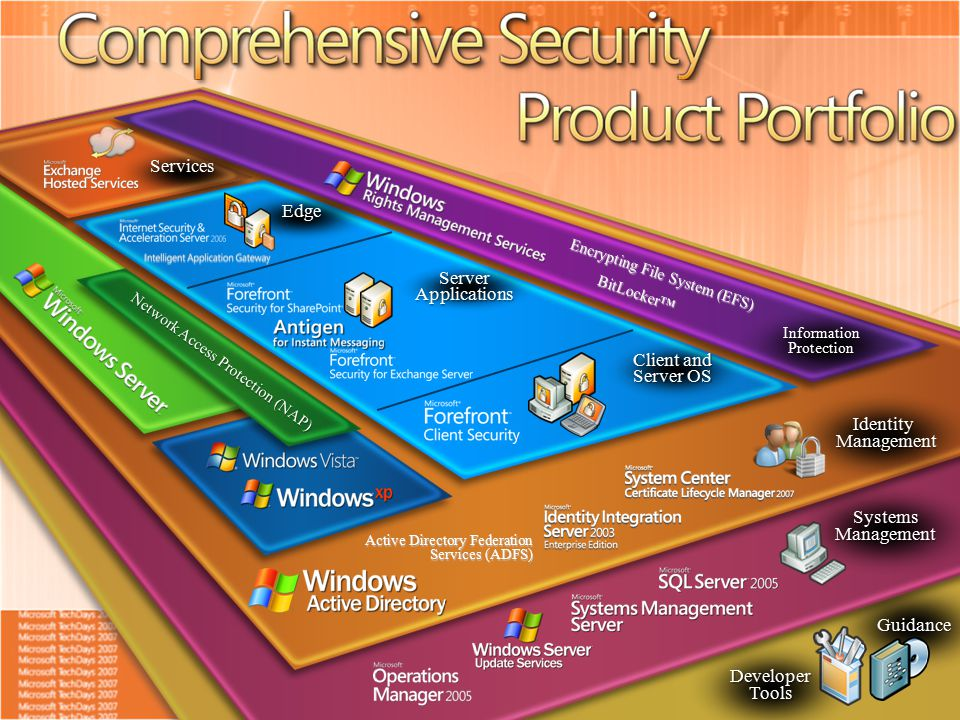 Guidance Developer Tools Systems Management Active Directory Federation Services (ADFS) Identity Management Services Information Protection Encrypting