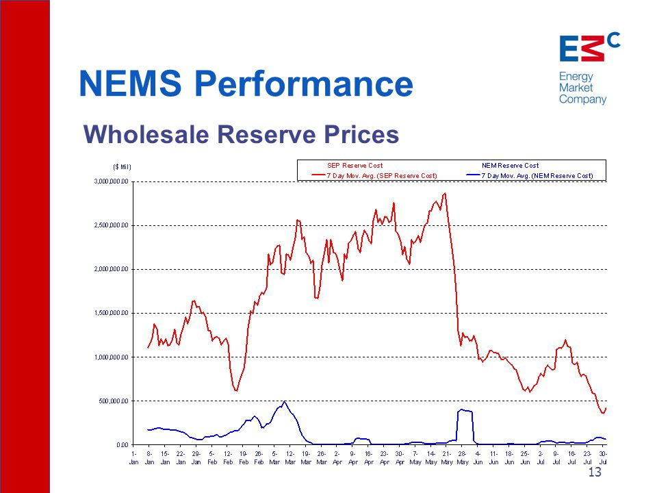 13 NEMS Performance Wholesale Reserve Prices