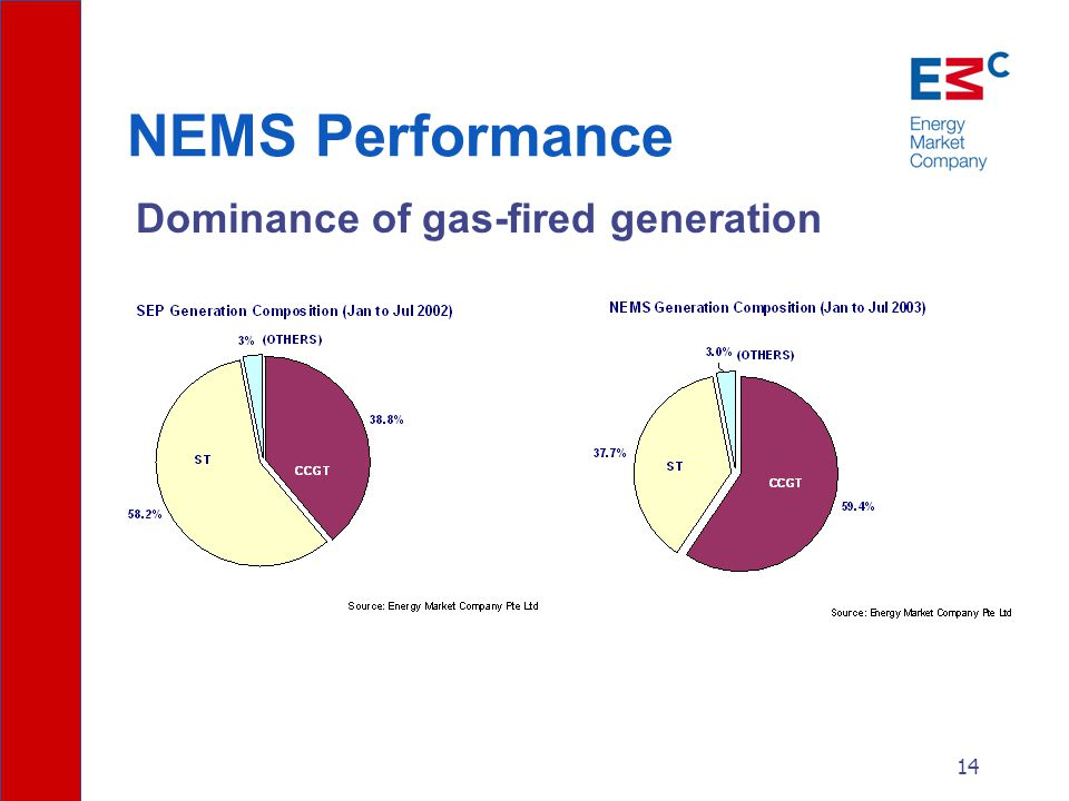 14 NEMS Performance Dominance of gas-fired generation