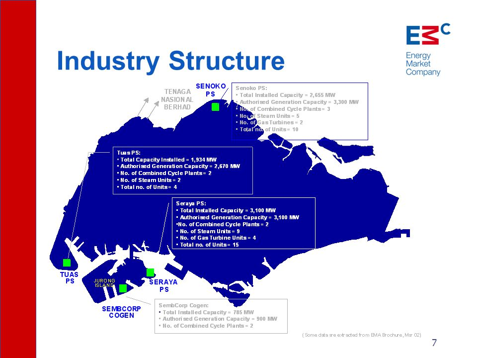 7 Industry Structure