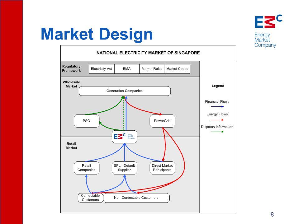 8 Market Design