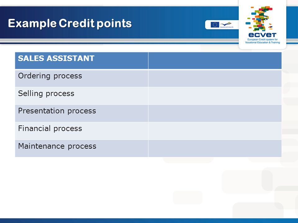 Example Credit points SALES ASSISTANT Ordering process Selling process Presentation process Financial process Maintenance process