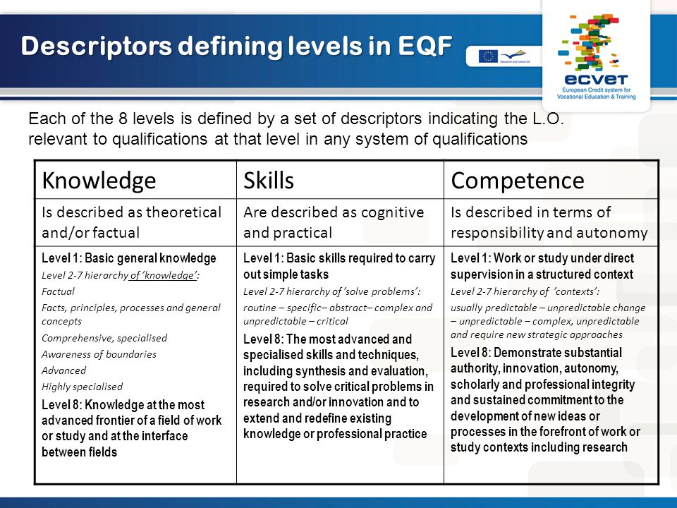 Descriptors defining levels in EQF KnowledgeSkillsCompetence Is described as theoretical and/or factual Are described as cognitive and practical Is described in terms of responsibility and autonomy Level 1: Basic general knowledge Level 2-7 hierarchy of 'knowledge': Factual Facts, principles, processes and general concepts Comprehensive, specialised Awareness of boundaries Advanced Highly specialised Level 8: Knowledge at the most advanced frontier of a field of work or study and at the interface between fields Level 1: Basic skills required to carry out simple tasks Level 2-7 hierarchy of 'solve problems': routine – specific– abstract– complex and unpredictable – critical Level 8: The most advanced and specialised skills and techniques, including synthesis and evaluation, required to solve critical problems in research and/or innovation and to extend and redefine existing knowledge or professional practice Level 1: Work or study under direct supervision in a structured context Level 2-7 hierarchy of 'contexts': usually predictable – unpredictable change – unpredictable – complex, unpredictable and require new strategic approaches Level 8: Demonstrate substantial authority, innovation, autonomy, scholarly and professional integrity and sustained commitment to the development of new ideas or processes in the forefront of work or study contexts including research Each of the 8 levels is defined by a set of descriptors indicating the L.O.