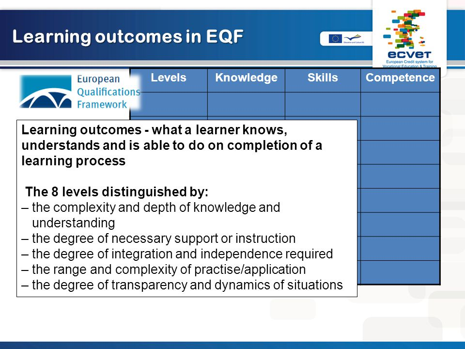 Learning outcomes in EQF LevelsKnowledgeSkillsCompetence 2 3 4 5 6 7 8 Learning outcomes - what a learner knows, understands and is able to do on completion of a learning process The 8 levels distinguished by: – the complexity and depth of knowledge and understanding – the degree of necessary support or instruction – the degree of integration and independence required – the range and complexity of practise/application – the degree of transparency and dynamics of situations