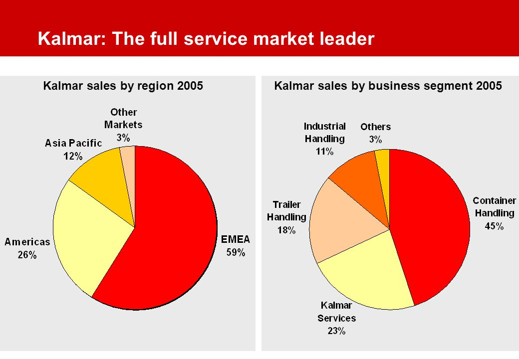 Kalmar: The full service market leader Kalmar sales by region 2005Kalmar sales by business segment 2005