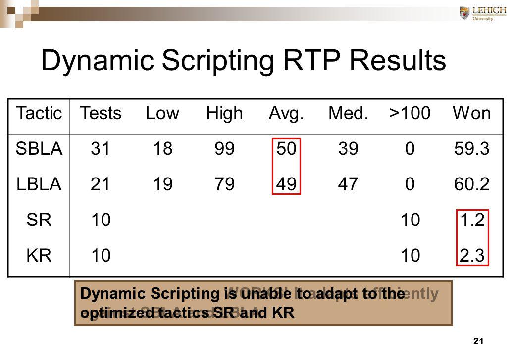 21 Dynamic Scripting RTP Results TacticTestsLowHighAvg.Med.>100Won SBLA3118995039059.3 LBLA2119794947060.2 SR10 1.2 KR10 2.3 Dynamic Scripting WORKS.
