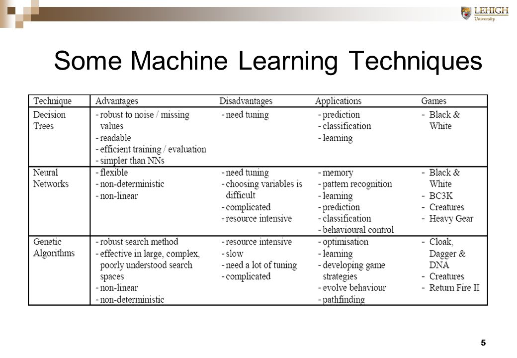 5 Some Machine Learning Techniques