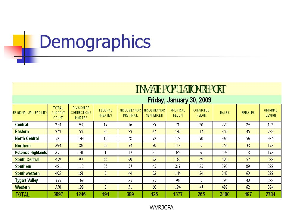 WVRJCFA Demographics