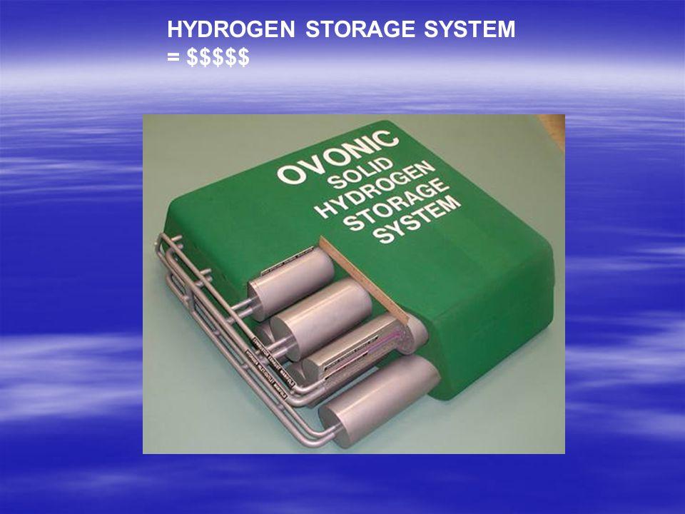 HYDROGEN STORAGE SYSTEM = $$$$$