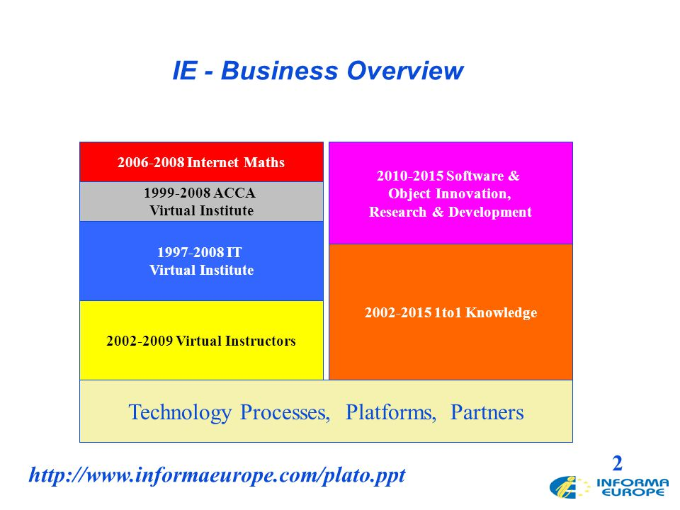 2 Technology Processes, Platforms, Partners 2002-2009 Virtual Instructors 2002-2015 1to1 Knowledge 1997-2008 IT Virtual Institute 1999-2008 ACCA Virtu