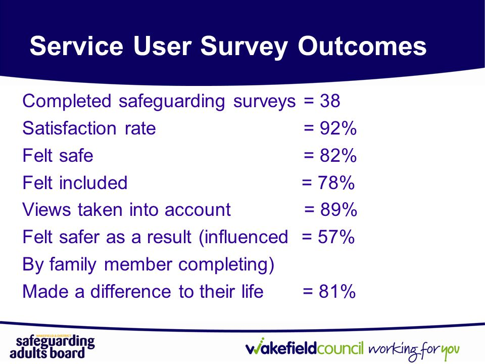 Completed safeguarding surveys = 38 Satisfaction rate = 92% Felt safe = 82% Felt included = 78% Views taken into account = 89% Felt safer as a result (influenced = 57% By family member completing) Made a difference to their life = 81% Service User Survey Outcomes