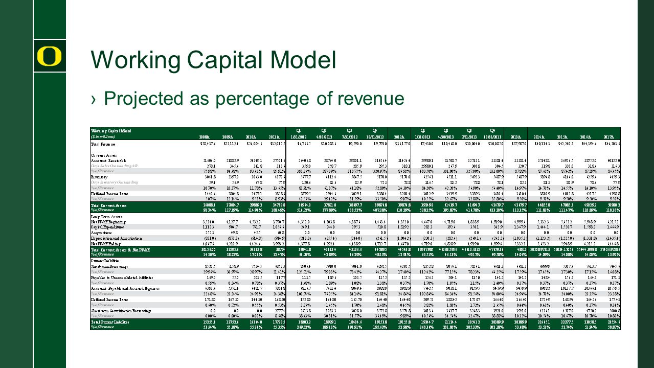 Working Capital Model ›Projected as percentage of revenue