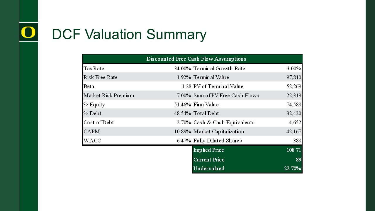 DCF Valuation Summary