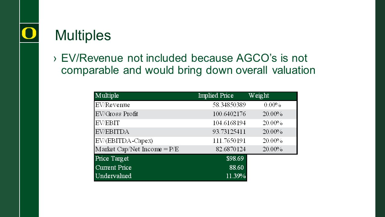 Multiples ›EV/Revenue not included because AGCO's is not comparable and would bring down overall valuation