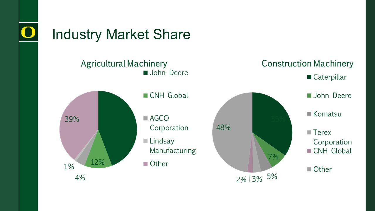 Industry Market Share