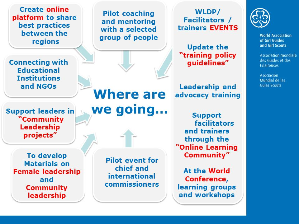 Where are we going… Create online platform to share best practices between the regions Create online platform to share best practices between the regions WLDP/ Facilitators / trainers EVENTS Pilot coaching and mentoring with a selected group of people Pilot event for chief and international commissioners To develop Materials on Female leadership and Community leadership Update the training policy guidelines Support facilitators and trainers through the Online Learning Community At the World Conference, learning groups and workshops Support leaders in Community Leadership projects Leadership and advocacy training Connecting with Educational Institutions and NGOs