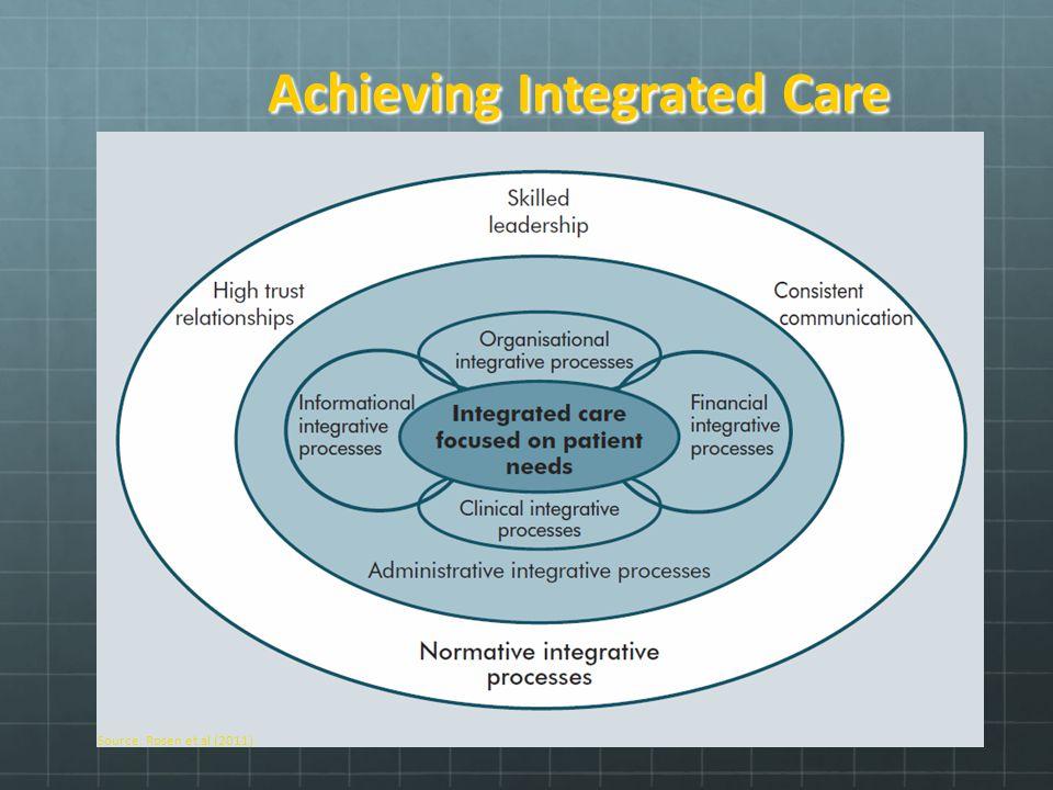 Achieving Integrated Care Source: Rosen et al (2011)