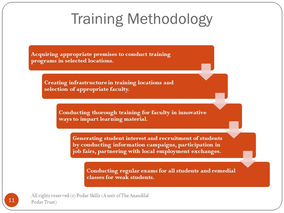 Training Methodology All rights reserved (c) Podar Skills (A unit of The Anandilal Podar Trust) 11 Zaputuo Acquiring appropriate premises to conduct training programs in selected locations.