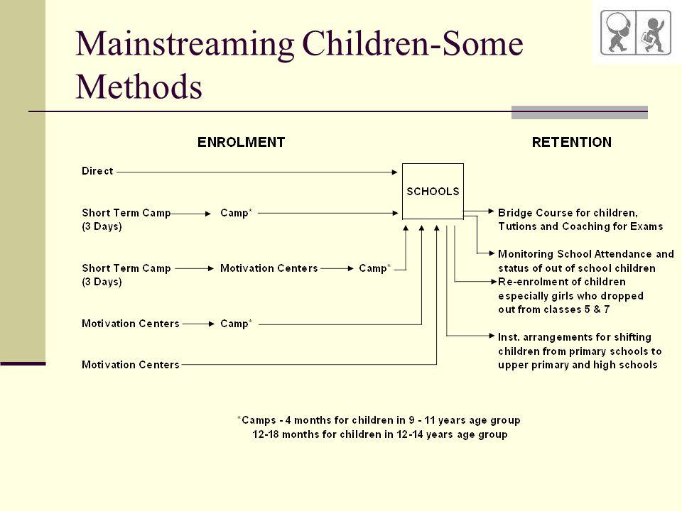 Mainstreaming Children-Some Methods