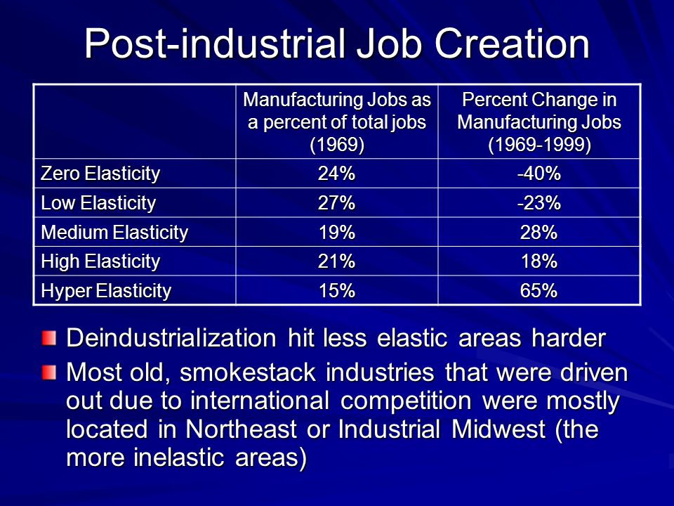 Post-industrial Job Creation Deindustrialization hit less elastic areas harder Most old, smokestack industries that were driven out due to international competition were mostly located in Northeast or Industrial Midwest (the more inelastic areas) Manufacturing Jobs as a percent of total jobs (1969) Percent Change in Manufacturing Jobs (1969-1999) Zero Elasticity 24%-40% Low Elasticity 27%-23% Medium Elasticity 19%28% High Elasticity 21%18% Hyper Elasticity 15%65%