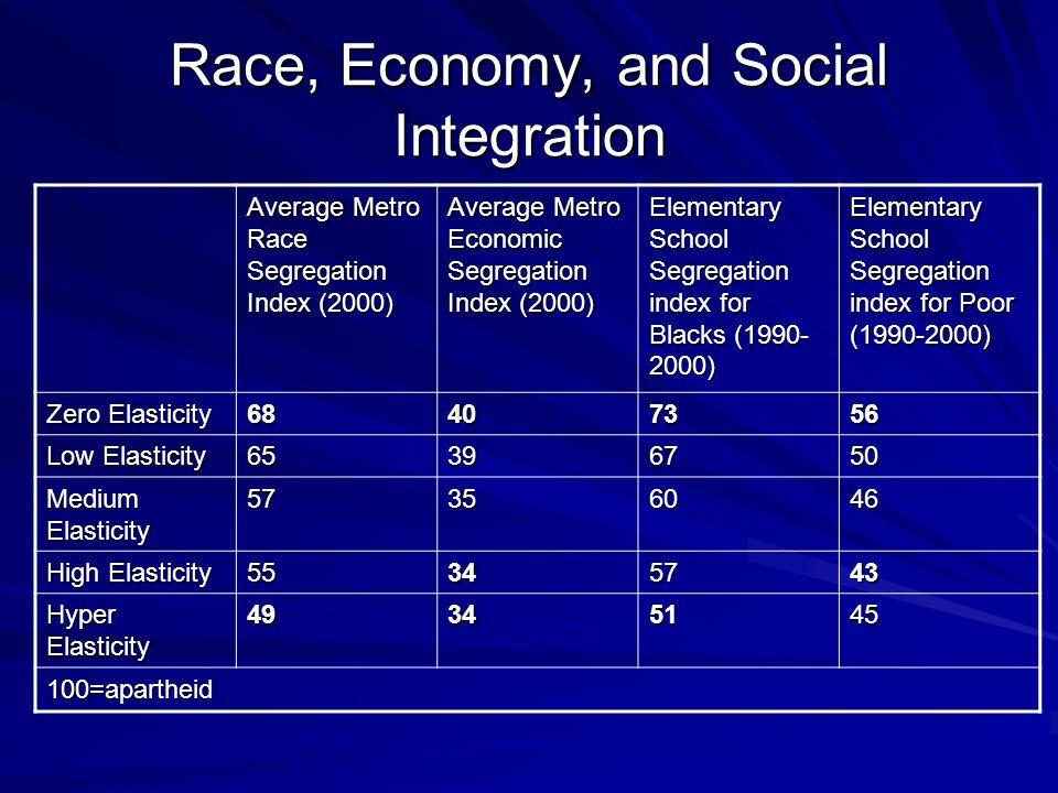 Race, Economy, and Social Integration Average Metro Race Segregation Index (2000) Average Metro Economic Segregation Index (2000) Elementary School Segregation index for Blacks (1990- 2000) Elementary School Segregation index for Poor (1990-2000) Zero Elasticity 68407356 Low Elasticity 65396750 Medium Elasticity 57356046 High Elasticity 55345743 Hyper Elasticity 49345145 100=apartheid