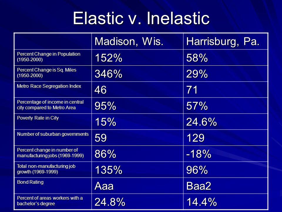 Elastic v.Inelastic Madison, Wis. Harrisburg, Pa.
