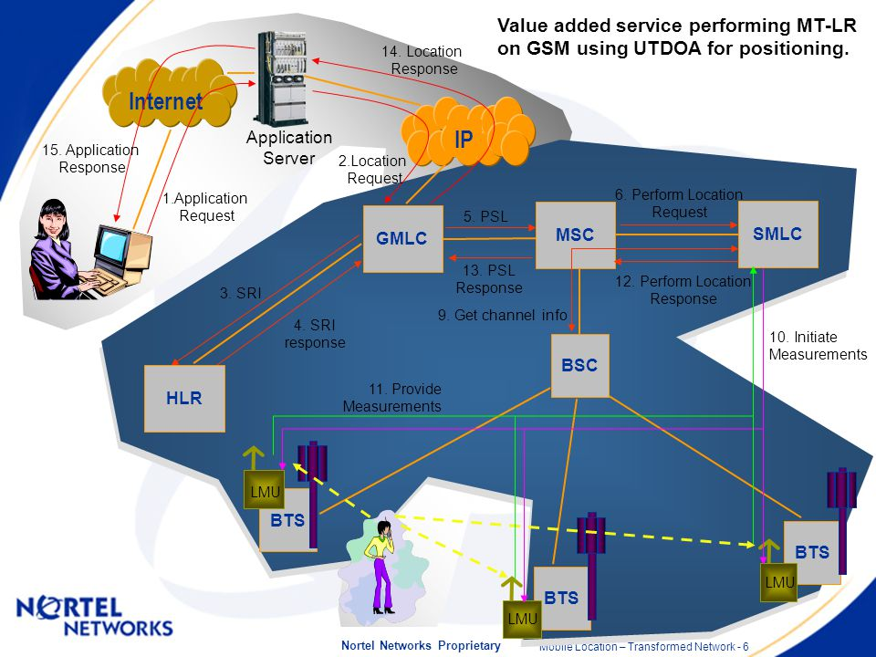 Mobile Location – Transformed Network - 6 Nortel Networks Proprietary MSC GMLC SMLC IP BSC BTS 4.